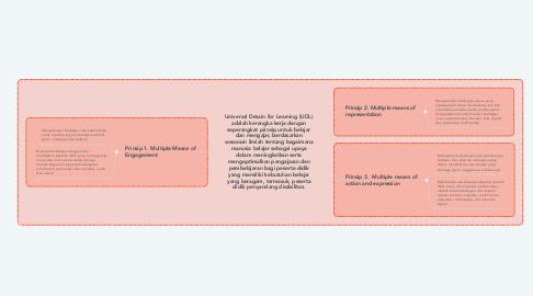 Mind Map: Universal Desain for Learning (UDL) adalah kerangka kerja dengan seperangkat prinsip untuk belajar dan mengajar, berdasarkan wawasan ilmiah tentang bagaimana manusia belajar sebagai upaya dalam meningkatkan serta mengoptimalkan pengajaran dan pembelajaran bagi peserta didik yang memiliki kebutuhan belajar yang beragam, termasuk, peserta didik penyandang disabilitas.