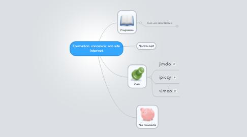 Mind Map: Formation concevoir son site internet