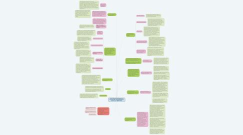 Mind Map: Acontecimientos Mas Relevante En La Historia De La Psicopatología De La Niñez y La  Adolescencia