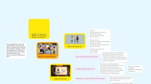 Mind Map: Agencia de publicidad
