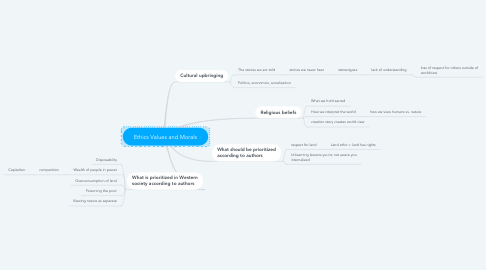 Mind Map: Ethics Values and Morals