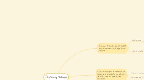Mind Map: Espacio y Tiempo