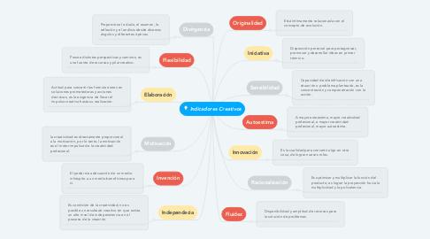 Mind Map: Indicadores Creativos