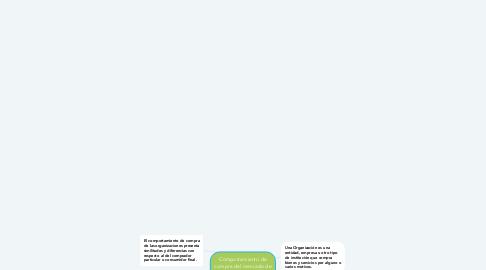 Mind Map: Comportamiento de compra del mercado de negocios
