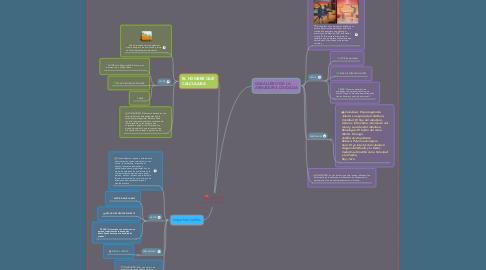 Mind Map: LIBROS FAVORITOS