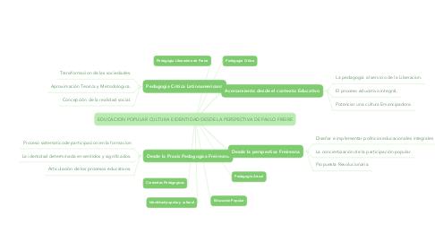 Mind Map: EDUCACION POPULAR CULTURA E IDENTIDAD DESDE LA PERSPECTIVA DE PAULO FREIRE