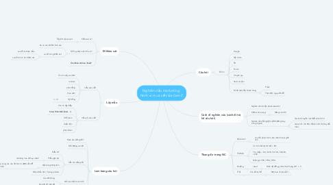 Mind Map: Nghiên cứu marketing: hành vi mua vớ của Gen Z