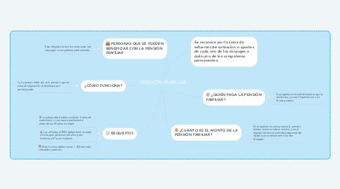 Mind Map: PENSIÓN FAMILIAR