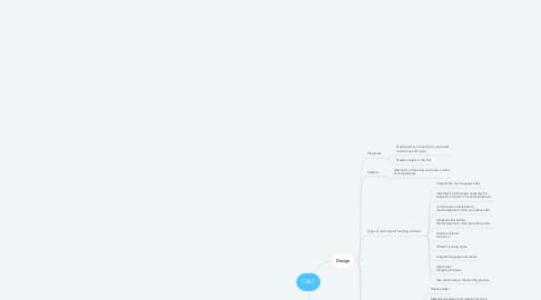 Mind Map: CBLT