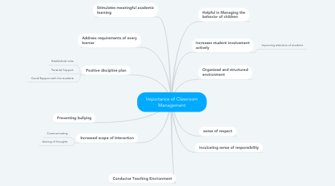 Mind Map: Importance of Classroom Management