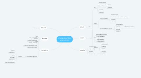 Mind Map: HINDU / SANATANI LITERATURE