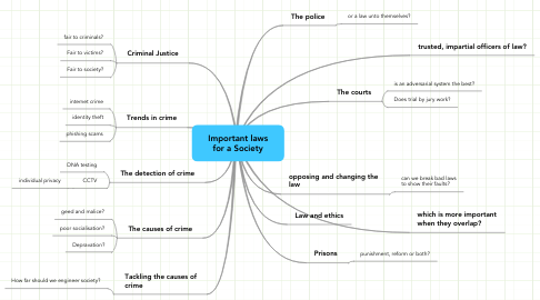 Mind Map: Important laws for a Society