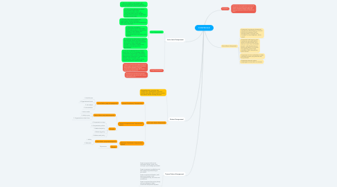 Mind Map: KOMPENSASI
