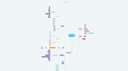 Mind Map: Noor store