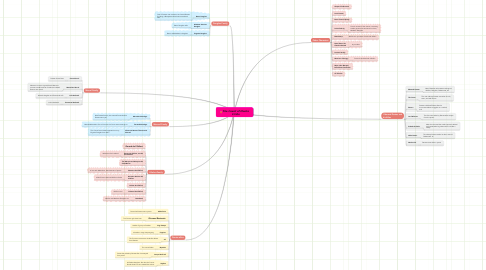 Mind Map: The Count of Monte Cristo
