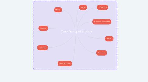 Mind Map: Комп'ютерні віруси