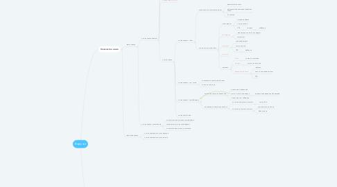 Mind Map: Выручка