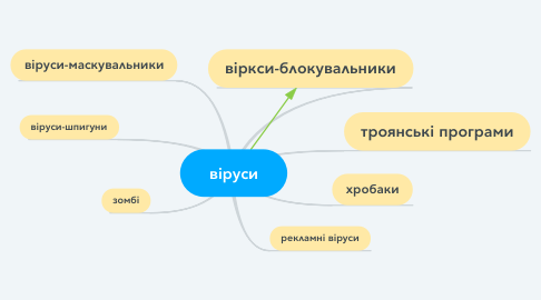 Mind Map: віруси