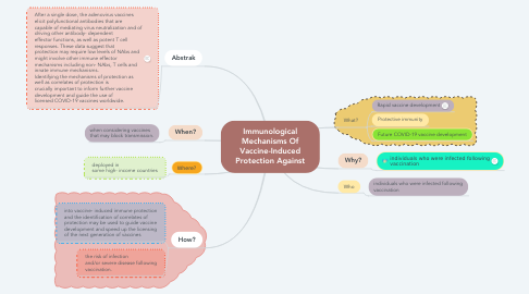 Mind Map: Immunological Mechanisms Of Vaccine-Induced Protection Against