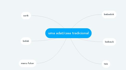 Mind Map: uma adat/casa tradicional
