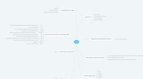 Mind Map: Kudos