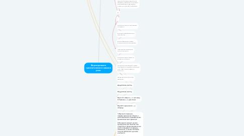 Mind Map: Формирование грамматических навыков речи