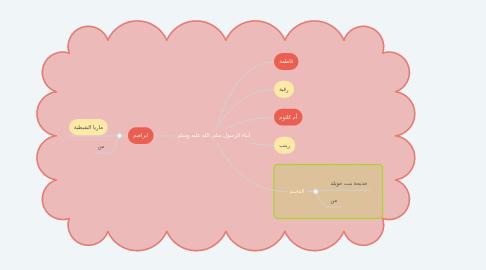 Mind Map: أبناء الرسول صلى الله عليه وسلم