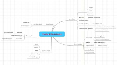 Mind Map: Predice & Discrimination