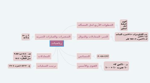 Mind Map: رياضيات