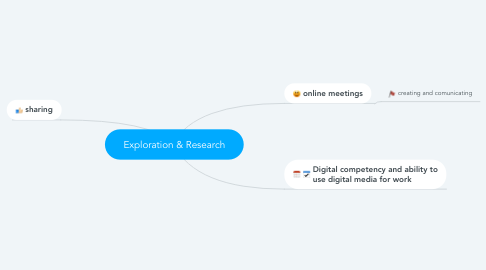 Mind Map: Exploration & Research