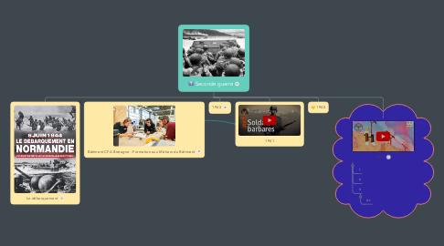 Mind Map: Seconde guerre