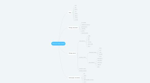 Mind Map: Каталог памятников