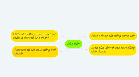 Mind Map: Đặc điểm