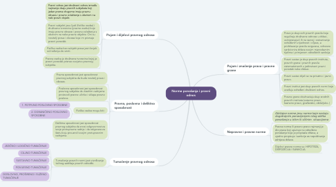 Mind Map: Norme ponašanja i pravni odnos