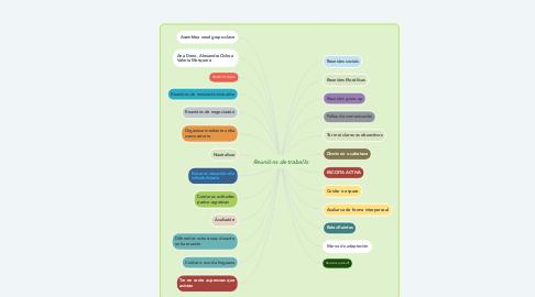 Mind Map: Reunións de traballo