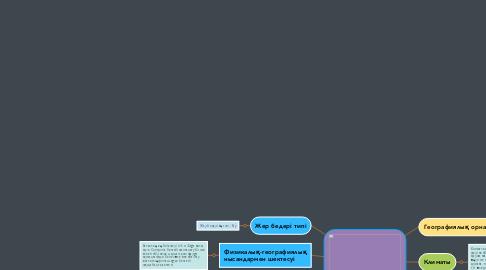 Mind Map: Қазығұрт Тауы