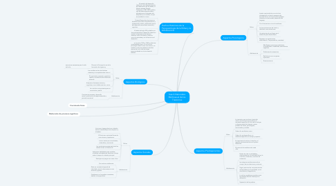 Mind Map: fase 2-Naturaleza Multicasual de los Trastornos
