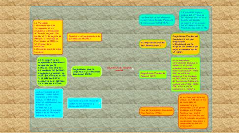 Mind Map: organismos de comercio mundial