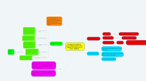 Mind Map: Programa de Auditoria para el Mejoramiento de la Calidad de la Atención en Salud. (PAMEC)