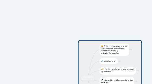 Mind Map: APRENDIZAJE SIGNIFICATIVO Y CONSTRUCTIVISMO.