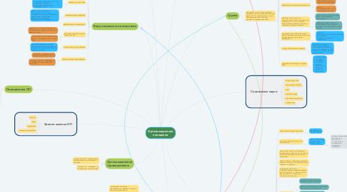 Mind Map: Организационное поведение