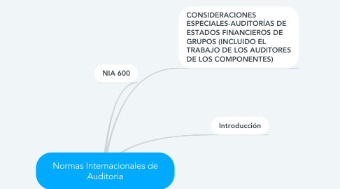 Mind Map: Normas Internacionales de Auditoria