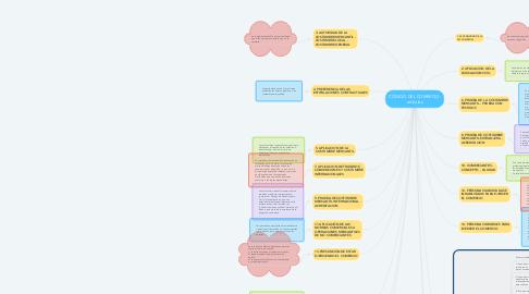 Mind Map: CÓDIGO DEL COMERCIO: artículos