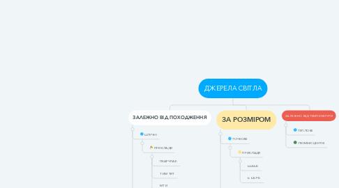 Mind Map: ДЖЕРЕЛА СВІТЛА