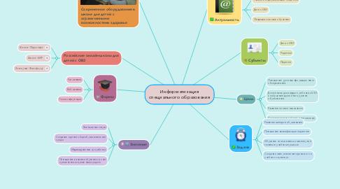 Mind Map: Информатизация специального образования