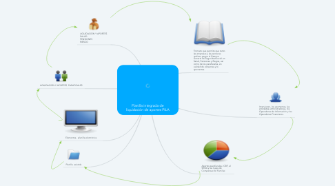 Mind Map: Planilla integrada de liquidación de aportes PILA
