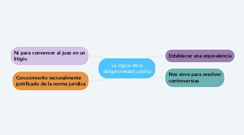 Mind Map: La lógica de la obligatoriedad jurídica