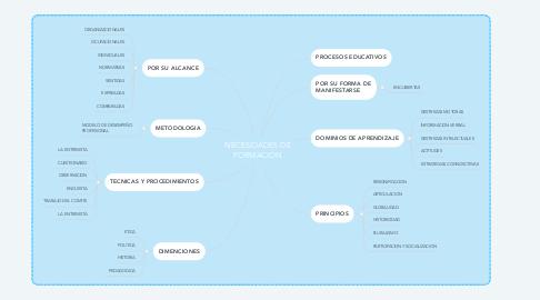 Mind Map: NECESIDADES DE FORMACION