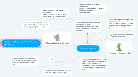 Mind Map: Present Continuo