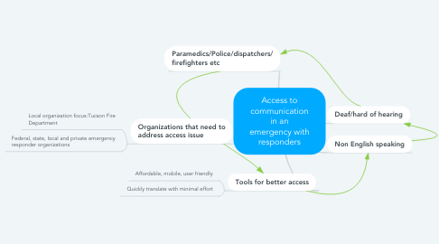 Mind Map: Access to communication in an emergency with responders